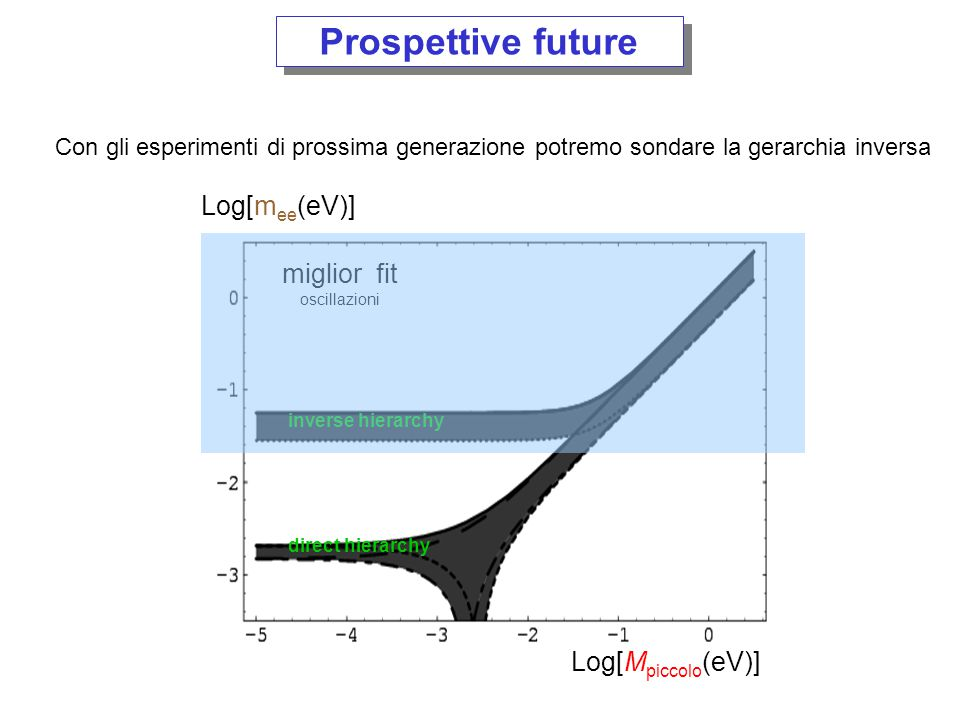 Prospettive future Log[mee(eV)] miglior fit Log[Mpiccolo(eV)]